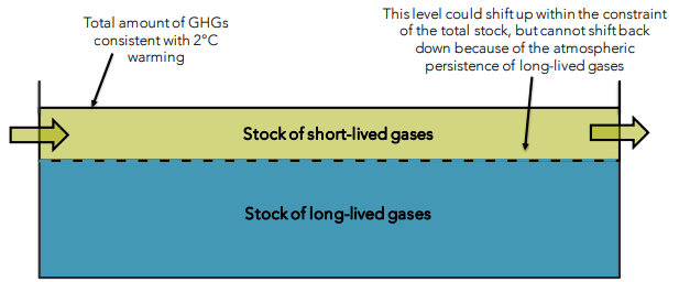 prod-comm-emissions-budget-long-v-short-lived-gases-e1530571389378.png